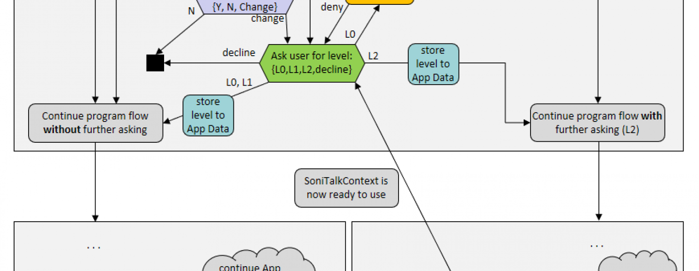 Flow chart of SoniTalk Permission System