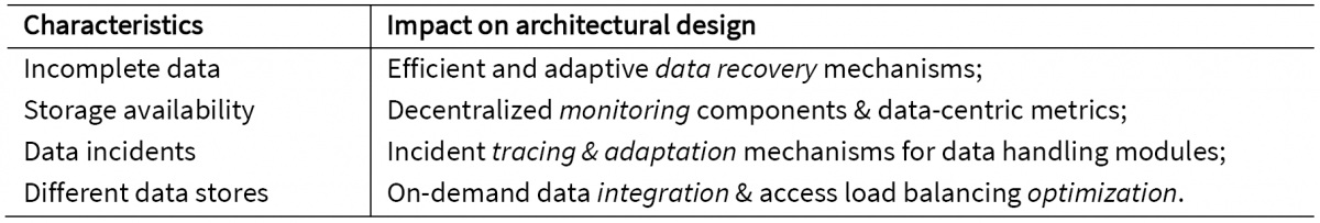 Data and system characteristics and their impact on architectural design
