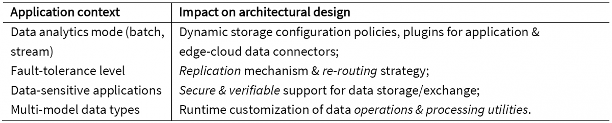 Application contexts and their impact on architectural design
