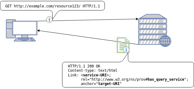 Picture display HTTP Link field in headers for query service.