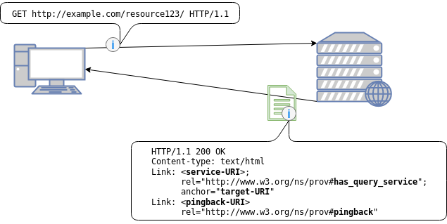 Picture shows HTTP Link in headers with pingback field.