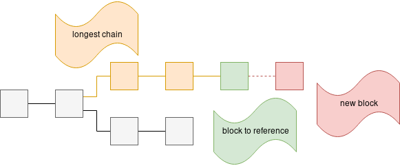 Simplified view of the blockchain.