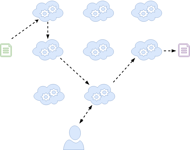 Figure 1: Complex, loosely coupled system.