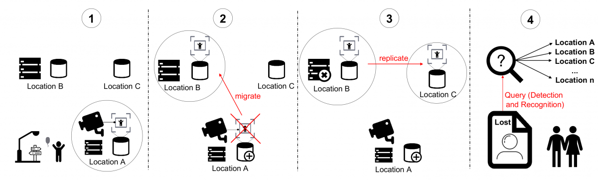 A use case scenario to illustrate the problem of tracking datasets for video analytics placement on-demand.