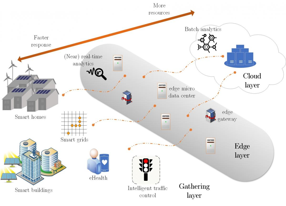 Moving data analytics from the cloud to the network edge