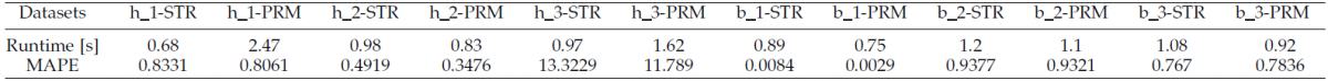 Comparison between PRM-based MTR and STR on four defined gaps for all datasets