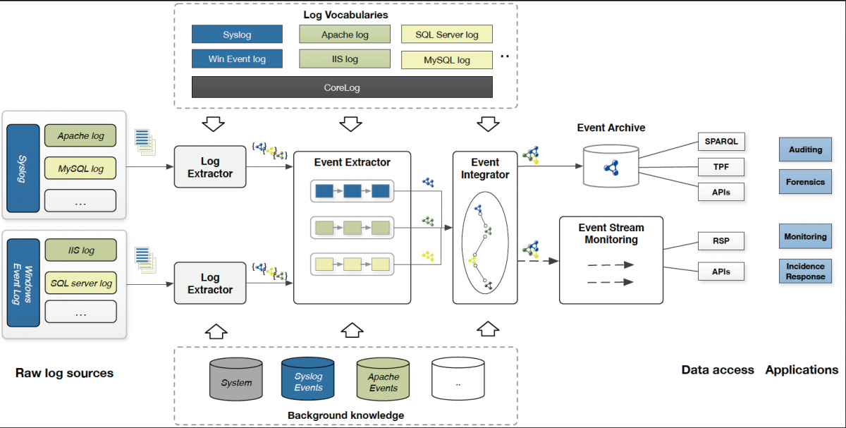 Log Extraction Architecture
