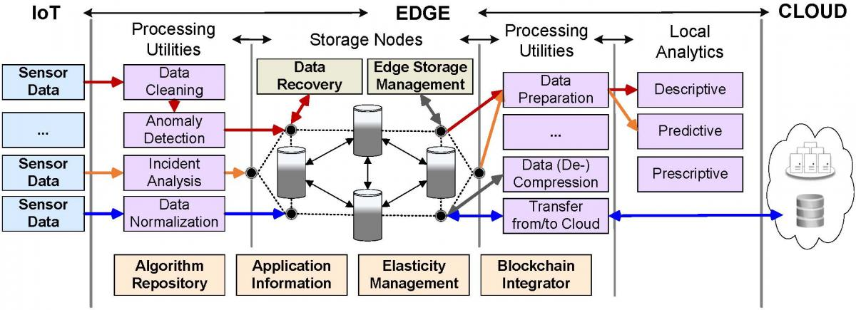 Application-specific data flows through a new edge architecture