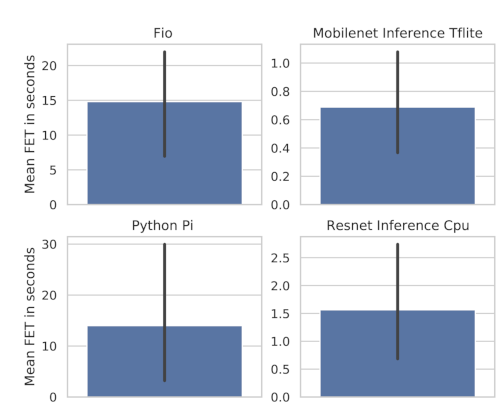 Figure 2: Baseline Performance across devices