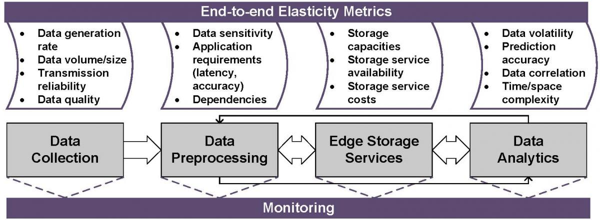 End-to-end metrics for monitoring of elastic storage services